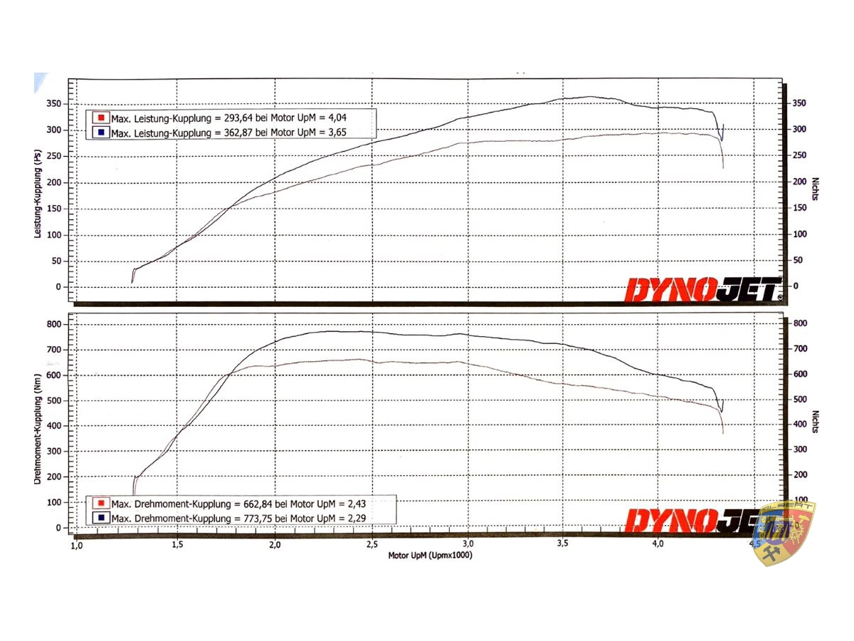 Panamera 3.0 Diesel Prüfstand - Tuning auf: 266 kW / 363 PS / 774 Nm